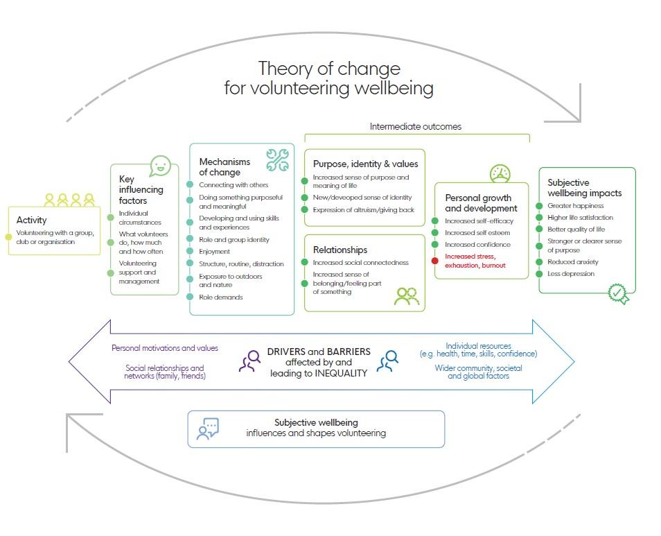 volunteering theory of change